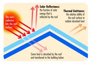Cool Roof Diagram (1)