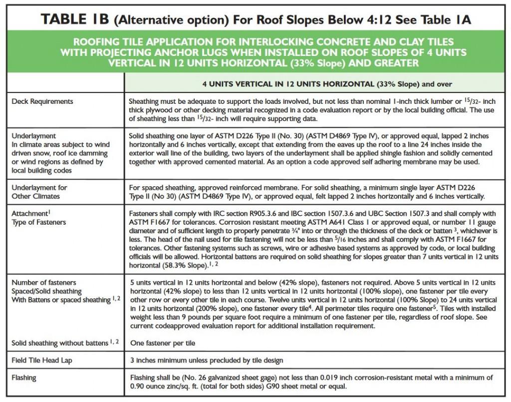 tri-table-1b