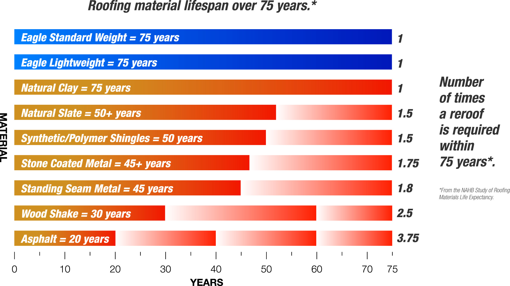 ... the lifespan of tile roofs far exceeds that of any other roofing material. As indicated in the graph throughout a 75-year period a natural slate roof ...  sc 1 st  Eagle Roofing & What is the lifespan of a tile roof? - Eagle Roofing memphite.com